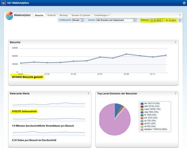 Webstatistik 2015: Quelle 1&1 WebAnalytics für N-News.de und Schwesterseite See-Infos.de